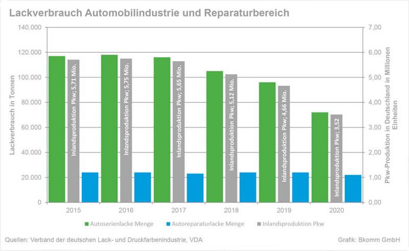 Reparaturmarkt Deutschland